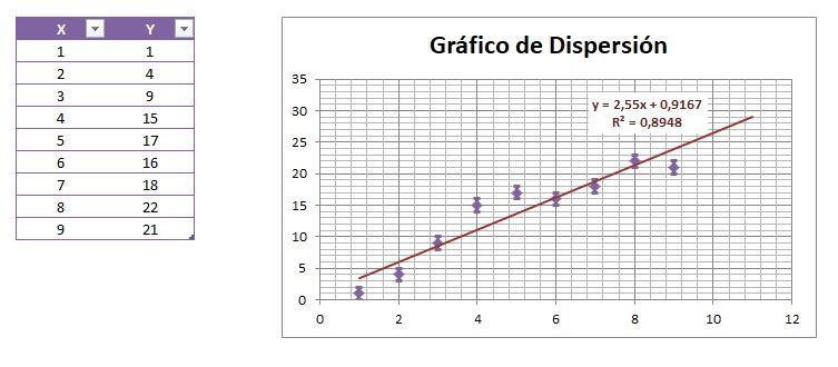 grafico linea tendencia excel